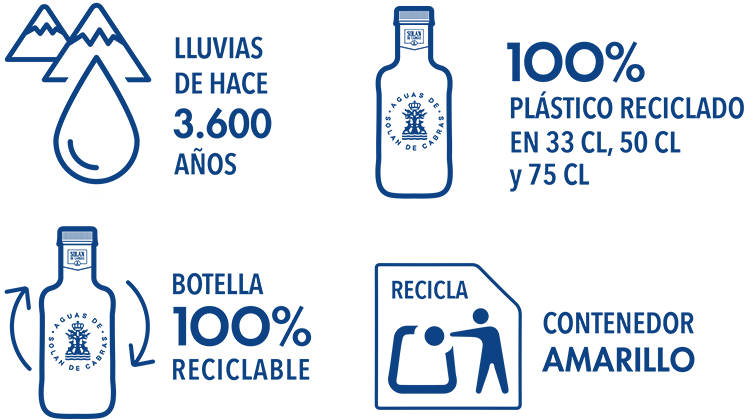 Botellas PET Reciclado - Solan de cabras